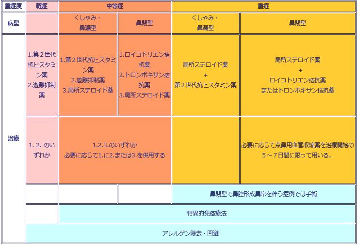 花粉症治療薬MAP2